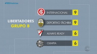 Após perde no Gauchão, Inter foca na Libertadores - Assista ao vídeo.