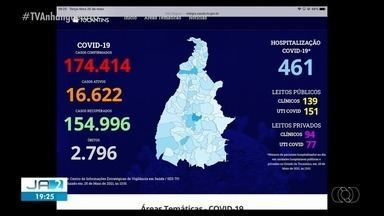 Confira os números atuais da pandemia no TO; veja como está a ocupação nos leitos - Confira os números atuais da pandemia no TO; veja como está a ocupação nos leitos