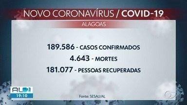 Alagoas registra mais 488 novos casos da Covid e 18 mortes - Estado tem mais de 14 mil casos suspeitos da doença. Total de óbitos chegou a 4.643.