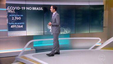 Brasil tem 2.760 mortes por Covid em 24 horas; média móvel de casos é a maior desde 1º de abril - País registra 491.164 óbitos e 17.543.853 casos, segundo balanço do consórcio de veículos de imprensa com dados das secretarias de Saúde. Média móvel é de 1.980 óbitos por dia.