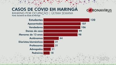 Estudantes lideram lista de infectados por Covid-19 em Maringá na semana passada - Aposentados aparecem em segundo lugar no ranking.