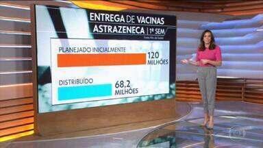 Brasil encerra o 1º semestre com menos vacinas do que o previsto inicialmente - Expectativa do Ministério da Saúde em fevereiro era de entregar 120 milhões de doses da vacina AstraZeneca, mas apenas 68,2 milhões foram distribuídos. No caso da Coronavac, a previsão era de 64 milhões de doses, sendo que foram entregues 53,4 milhões.