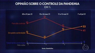 Datafolha: pela primeira vez, maioria acha que a pandemia está sob controle no Brasil - A pesquisa foi feita nos dias 7 e 8 de julho.