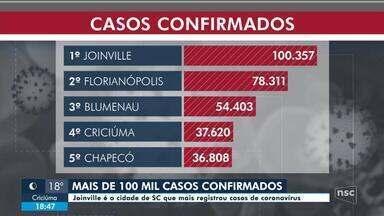 Joinville registra mais de 100 mil casos de Covid-19 - Joinville registra mais de 100 mil casos de Covid-19