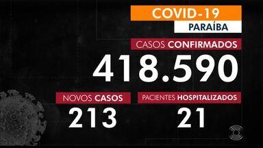 Paraíba confirma 213 novos casos da Covid-19, no último boletim divulgado pela SES - Os dados são atualizados todos os dias.