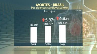 Mortes por doenças cardiovasculares aumentam 6,83% no primeiro semestre desse ano no Brasil - As mortes por doenças cardiovasculares aumentaram no primeiro semestre deste ano no Brasil em relação ao mesmo período do ano passado. De acordo com a Sociedade Brasileira de Cardiologia, muita gente deixou de ir ao médico por medo de pegar Covid.