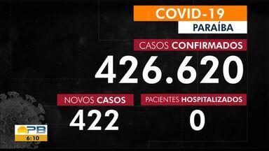Paraíba confirma 422 novos casos da Covid-19, no último boletim divulgado pela SES - Os dados são divulgados todos os dias.