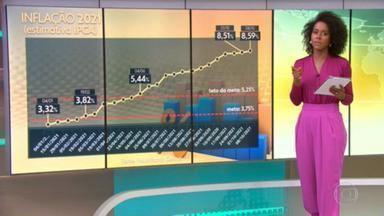 Economistas voltam a elevar estimativa da inflação para 2021 - Economistas ouvidos pelo Banco Central aumentaram pela 27ª semana seguida a estimativa da inflação oficial para 2021. No início do ano, a previsão era de um IPCA, a inflação oficial do país, de 3,32%. Agora, foi para 8,59%.
