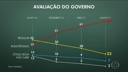Aprovação do governo Temer cai para 7%