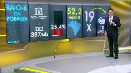 Cinquenta e dois milhões de brasileiros vivem na pobreza, diz IBGE