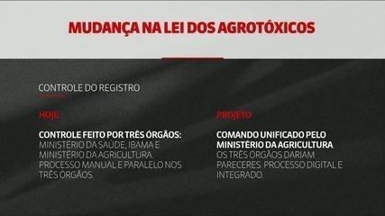 Projeto que flexibiliza uso de agrotóxicos volta à Câmara dos Deputados