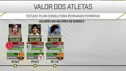 Estudo de campo mostra como se fixa o valor de um jogador de futebol