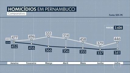 Pernambuco registra queda de 23,5% nos homicídios em julho de 2018