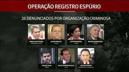 PGR denuncia Roberto Jefferson, Cristiane Brasil, ex-ministro e mais 23