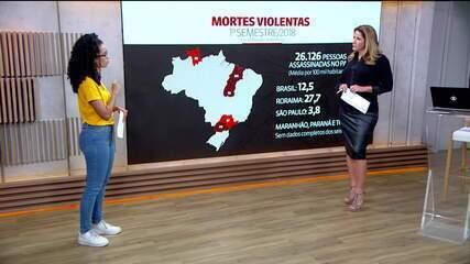 Brasil teve mais de 26 mil assassinatos no 1º semestre