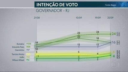 Ibope divulga 4ª pesquisa eleitoral com os candidatos ao governo do Rio de Janeiro
