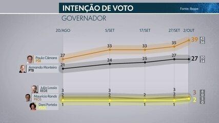 Ibope em Pernambuco: confira os números da 5ª pesquisa de intenção de votos