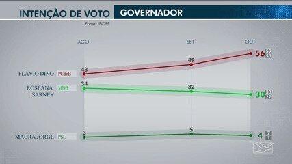 Ibope divulga pesquisa de intenção de votos para o governo no Maranhão