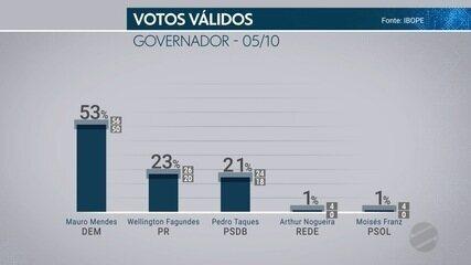 Divulgada a terceira pesquisa IBOPE com intenções de votos para o governo de MT