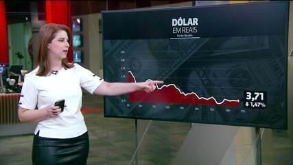 Dólar cai para R$ 3,71, menor valor em mais de dois meses