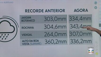Em 22 anos, não se tinha registro de uma chuva tão forte no Rio de Janeiro