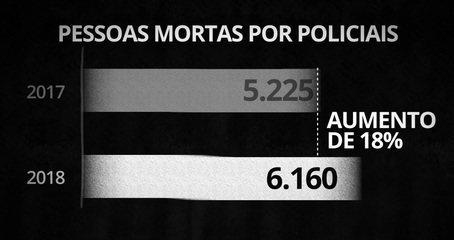 Número de mortos pela polícia no Brasil cresce em 2018: assassinatos de policiais caem