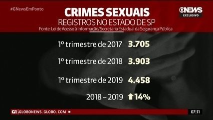 Crimes sexuais aumentam 14% no 1º trimestre no estado de São Paulo