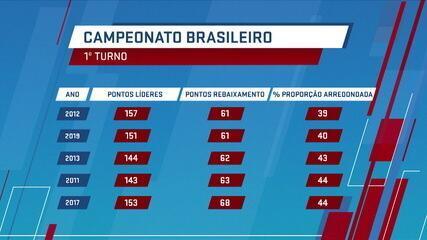 Brasileirão 2019 é um dos mais desequilibrados da história dos pontos corridos