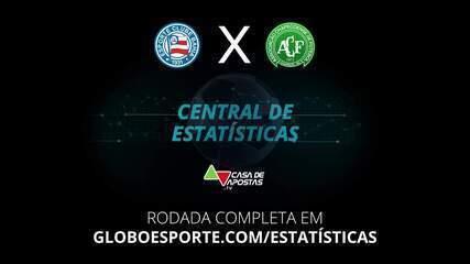 Números mostram favoritismo para o Bahia contra a Chape, mas histórico recomenda cautela