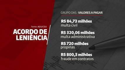 Acordo de leniência: OAS terá que pagar quase R$ 2 bilhões em 28 anos