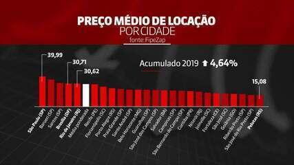 Aluguel teve aumento acumulado de 4,64% em 2019 no país; veja dados