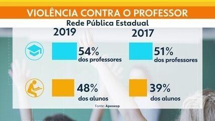 Pesquisa mostra mais professores agredidos