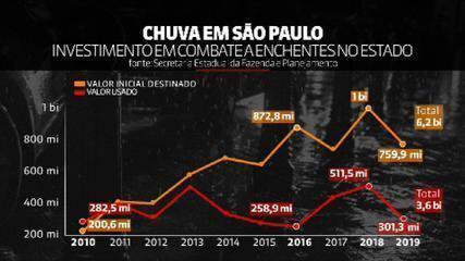 Governo de São Paulo deixou de usar 42% da verba contra enchentes nos últimos dez anos