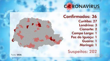 Sobe para 36 o número de casos de coronavírus no Paraná