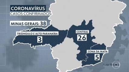 Minas já tem 38 casos confirmados de Covid-19