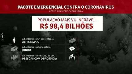 Veja as ações do governo brasileiro para blindar a economia contra o coronavírus