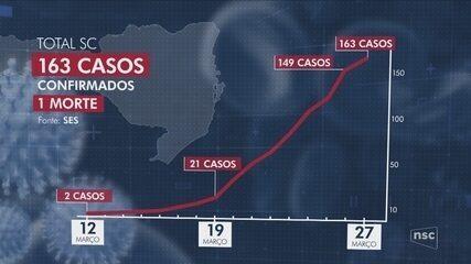 Número de pessoas com coronavírus em Santa Catarina sobe para 163