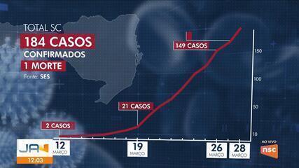 Sobe para 184 o número de casos confirmados de coronavírus em Santa Catarina