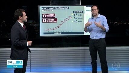 Mortes por coronavírus chegam a 13 no RJ