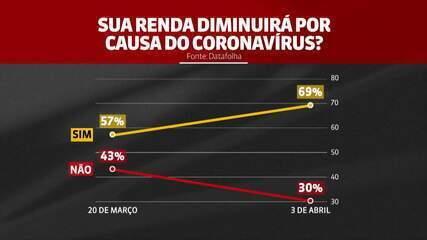 Datafolha divulga pesquisa sobre economia durante pandemia do coronavírus