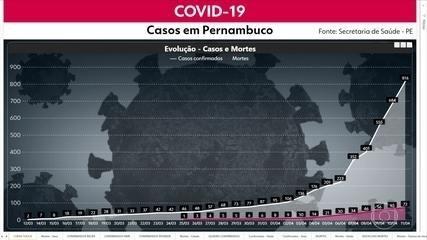 Sobe para 816 o número de casos do novo coronavírus em Pernambuco