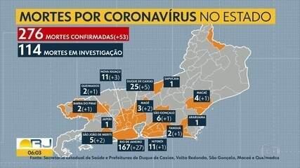 Já são 276 mortes por Coronavírus confirmadas em todo o estado do Rio de Janeiro