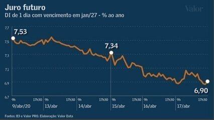 Demissão de Mandetta desperta o mercado para risco político