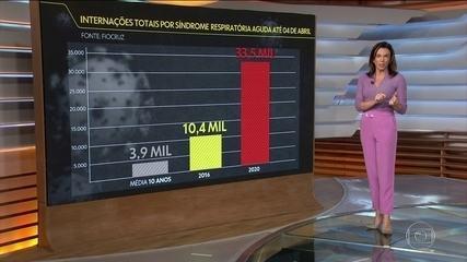 Estudo mostra aumento de internações por síndrome respiratória aguda este ano no Brasil