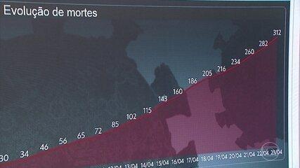 Pernambuco tem o maior número de mortes por Covid-19 confirmadas em um dia