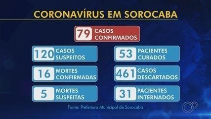 Confira os casos suspeitos e confirmados de coronavírus na região de Sorocaba