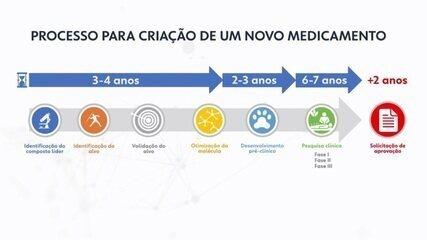 Veja quais são as etapas para a criação de um novo medicamento