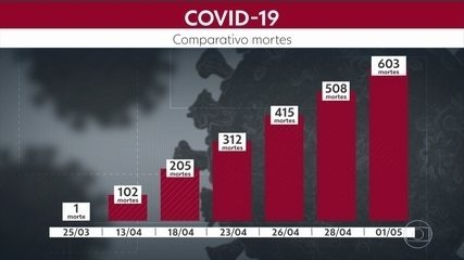 Estado confirma mais 811 casos do novo coronavírus e 25 mortes por Covid-19, em 24 horas