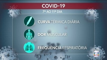Sintomas respiratórios merecem atenção e podem ser indicação de agravamento do quadro