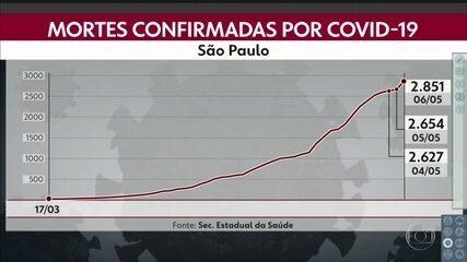 Estado de São Paulo registra 2.851 mortos pelo novo coronavírus